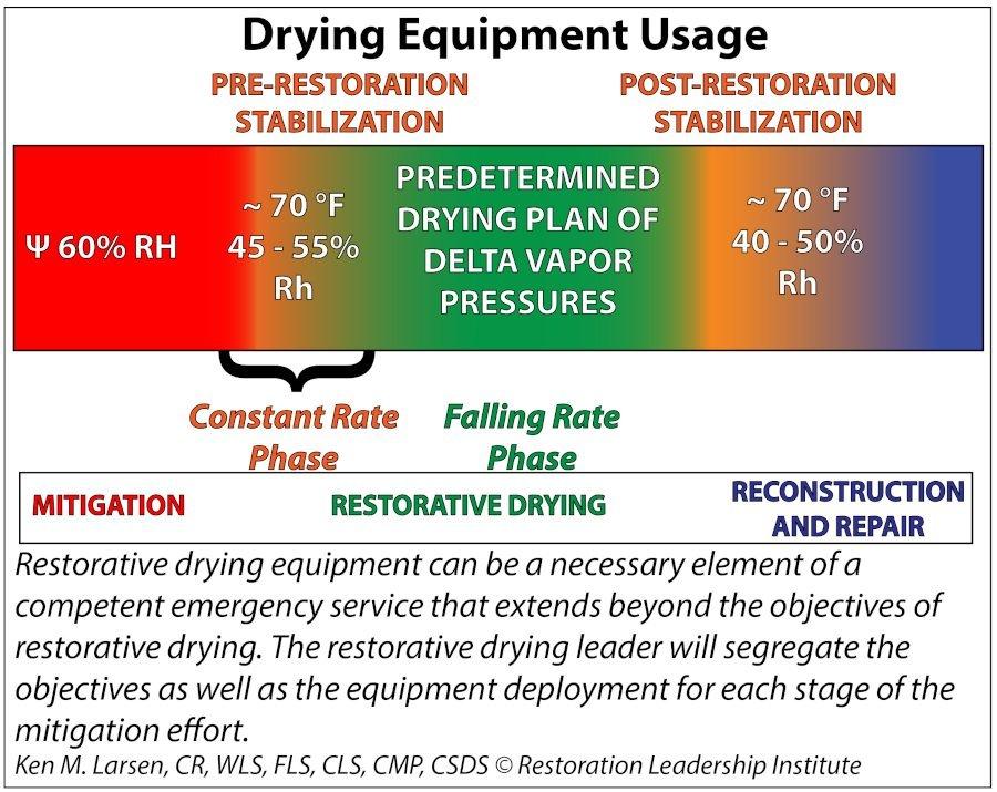 Drying Equipment Usage